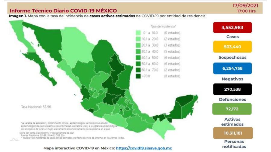 Suma México 3 millones 552 mil 983 casos de COVID-19