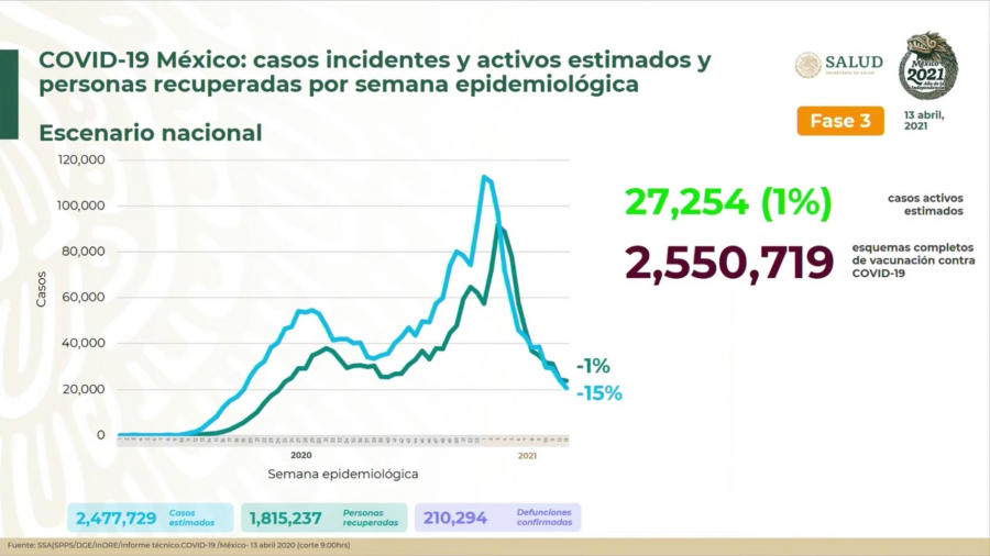 Suma México 2 Millones 286 mil 133 casos de COVID-19