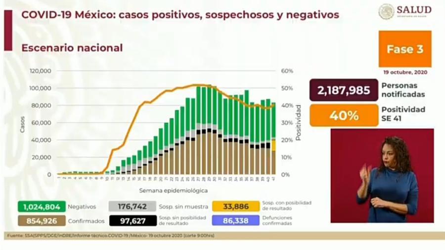 Suma México 854 mil 926 casos de COVID-19