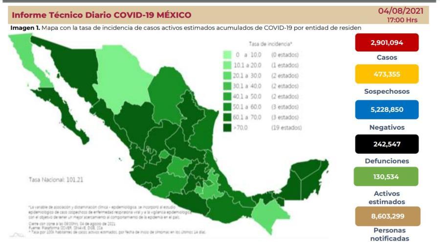 Suma México 2 Millones 901 mil 094 casos de COVID-19