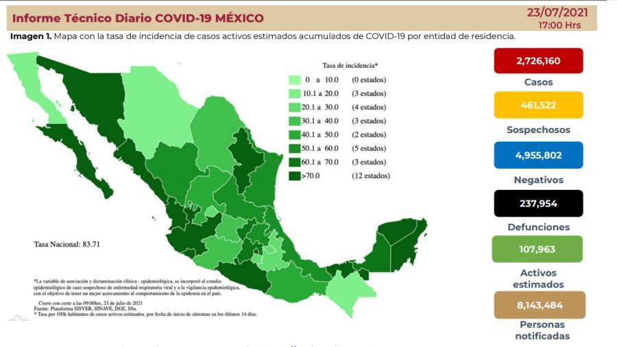 Suma México 2 Millones 726 mil 160 casos de COVID-19