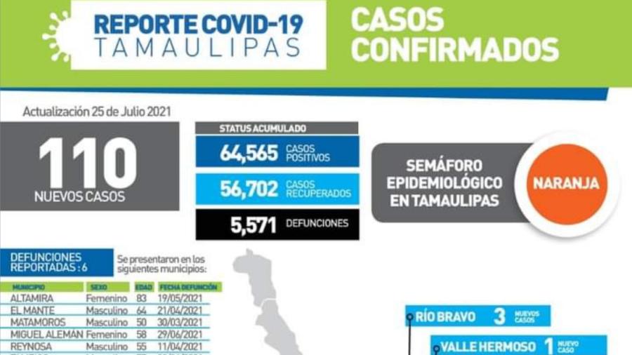 Registra SST 110 nuevos casos de COVID-19 en Tamaulipas