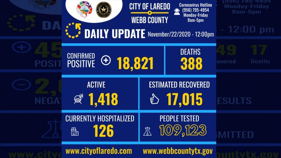 Confirma Laredo, TX 116 nuevos casos de COVID-19