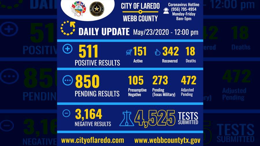 Aumenta a 511 los casos de coronavirus en Laredo, TX