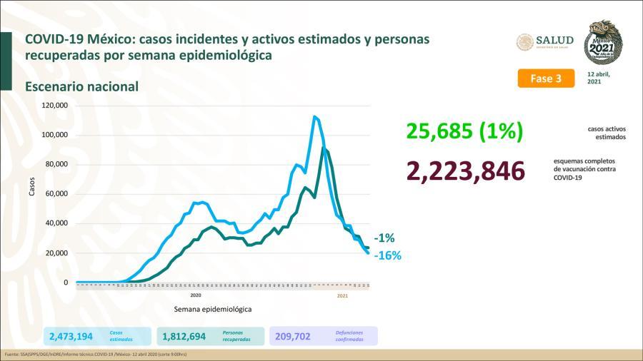 Suma México 2 Millones 281 mil 840 casos de COVID-19