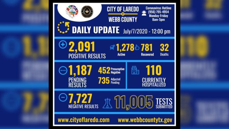 Confirman 131 nuevos casos de Covid-19 en Laredo, TX