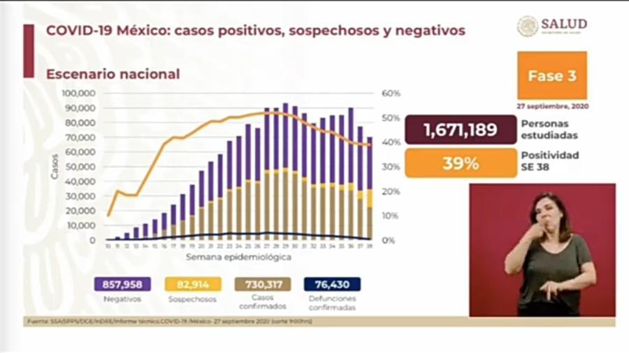 Suma México 730 mil 317 casos positivos y 76 mil 430 decesos por COVID-19