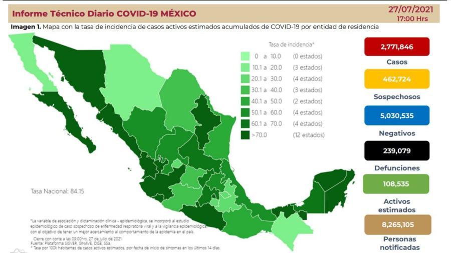 Suma México 2 Millones 771 mil 846 casos de COVID-19