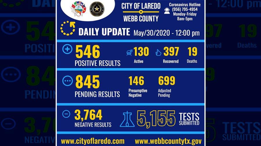 Aumenta a 546 los casos COVID-19 en Laredo, TX