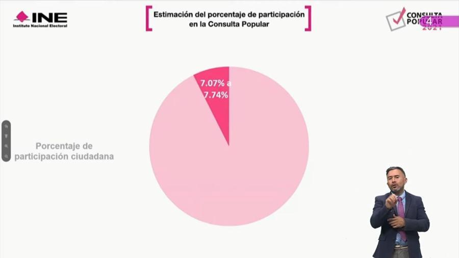 Menos del 8% participó en la Consulta Popular: INE