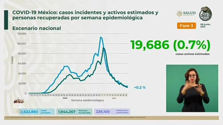 Suma México 2 Millones 438 mil 011 casos de COVID-19