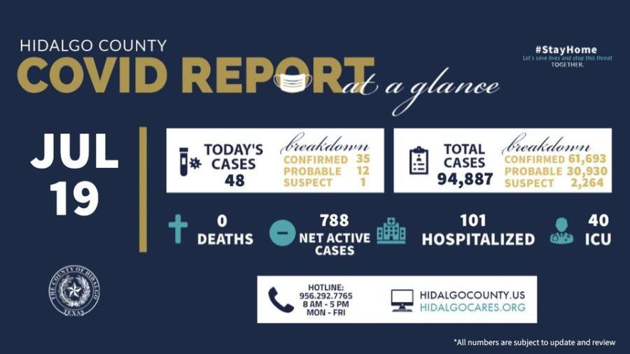 Registra condado de Hidalgo 48 nuevos casos de COVID-19