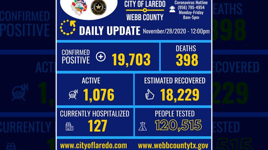 Confirman 93 nuevos casos de COVID-19 en Laredo, TX