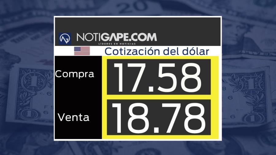Dólar cotiza en 18.82 pesos a la venta