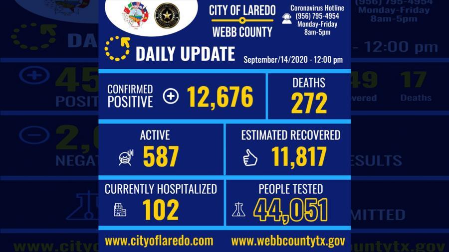 Confirman 19 nuevos casos de COVID-19 en Laredo, Tx