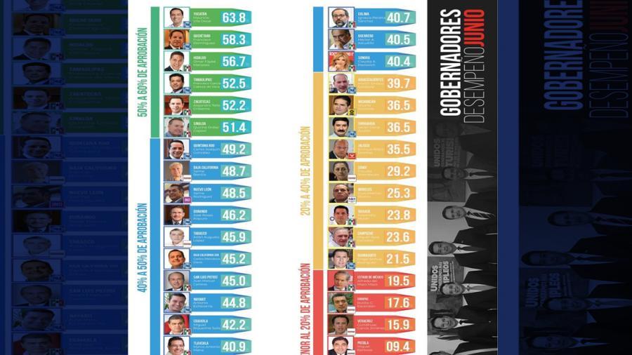 FGCV se coloca en el TOP 5 de gobernadores con mayor aprobación en junio