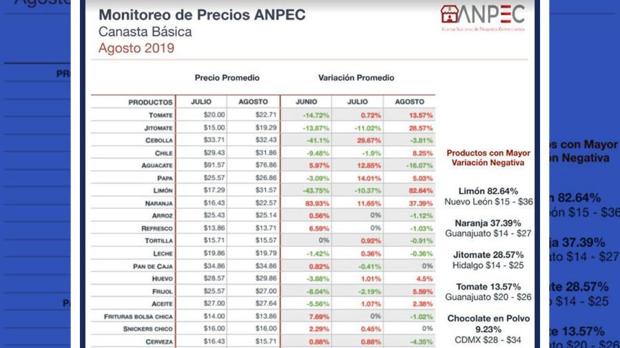 Limón, naranja y jitomate, los mayores aumentos en Nvo. León durante agosto 2019