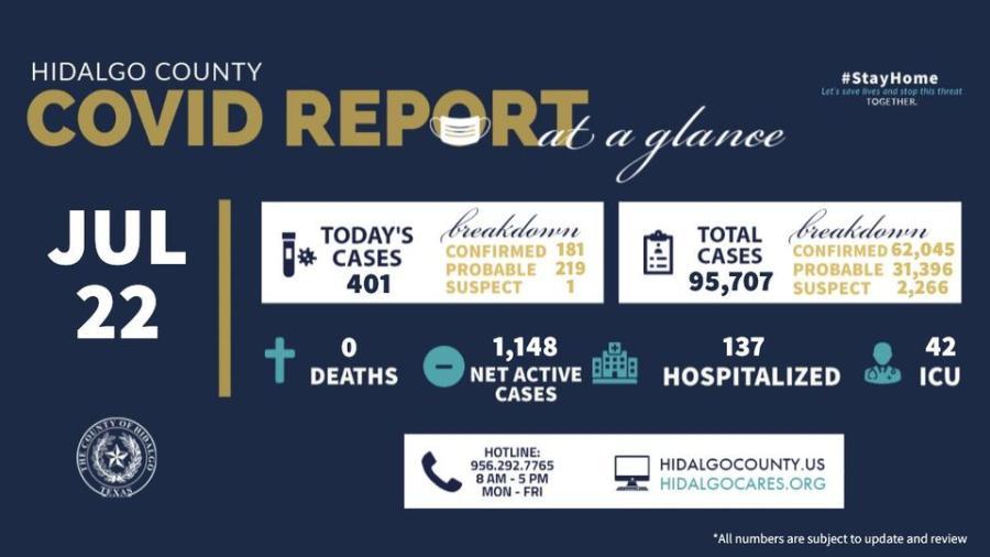 Registra condado de Hidalgo 401 nuevos casos de COVID-19