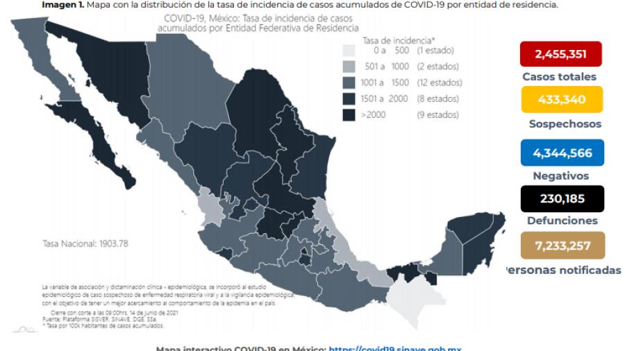 Suma México 2 Millones 455 mil 820 casos de COVID-19