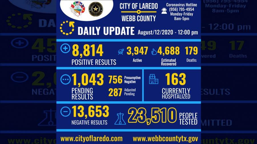 Confirman 324 nuevos casos de COVID-19 en Laredo, Tx