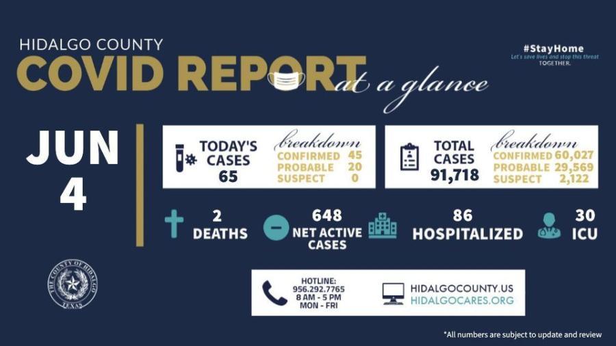 Registra condado de Hidalgo 65 nuevos casos de COVID-19