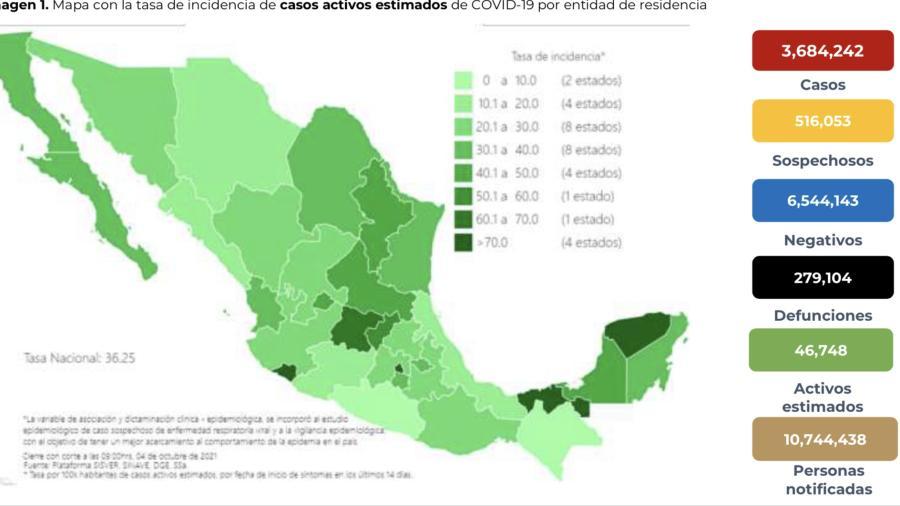 Suma México 3 millones 684 mil 242 casos de COVID-19