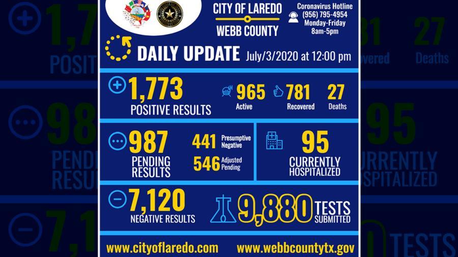 Laredo, TX reporta 70 nuevos casos de Covid-19