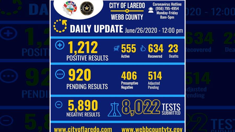 Laredo, TX registra mil 212 casos por Covid-19; acumula 23 muertes