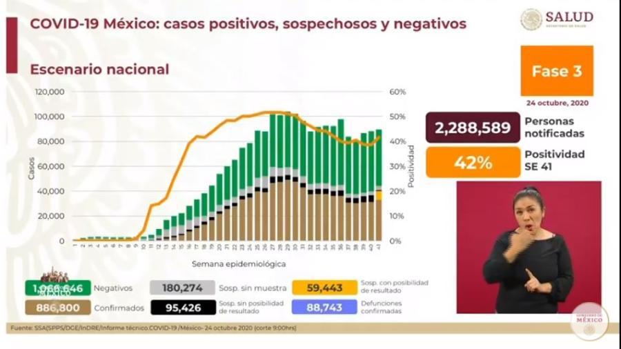 México suma 886 mil casos de COVID-19