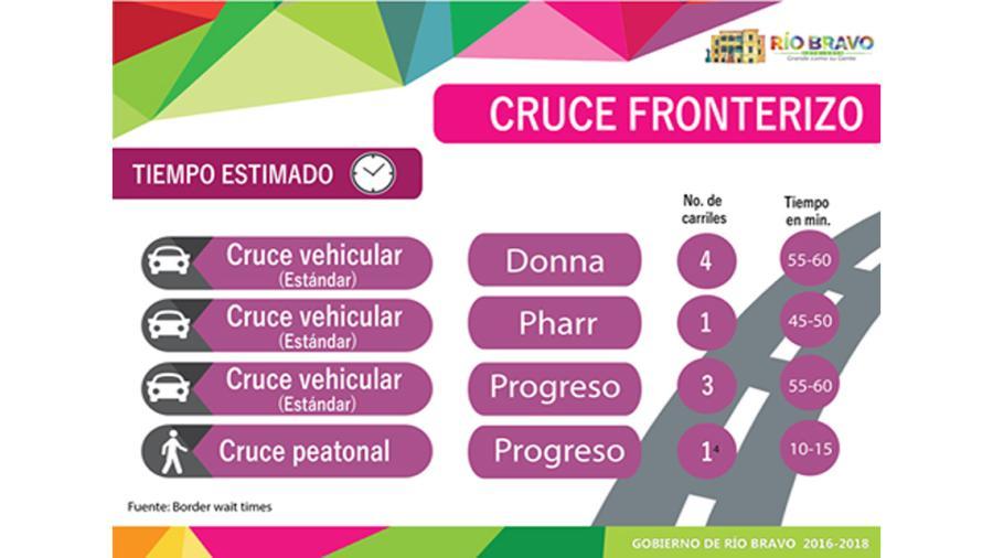 Cruces fronterizos en la ciudad de Río Bravo