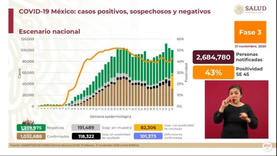 México suma 101 mil 373 muertes por COVID-19