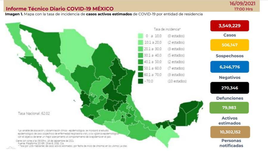 Suma México 3 millones 549 mil 229 casos de COVID-19