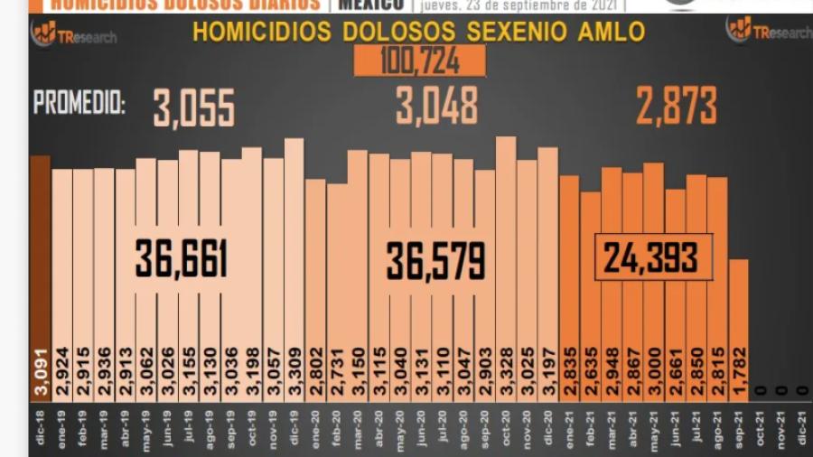 Homicidios en lo que va del sexenio de AMLO se eleva a 100 mil 724