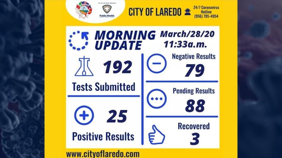 Se eleva a 25 el número de casos confirmados de coronavirus en Laredo Texas