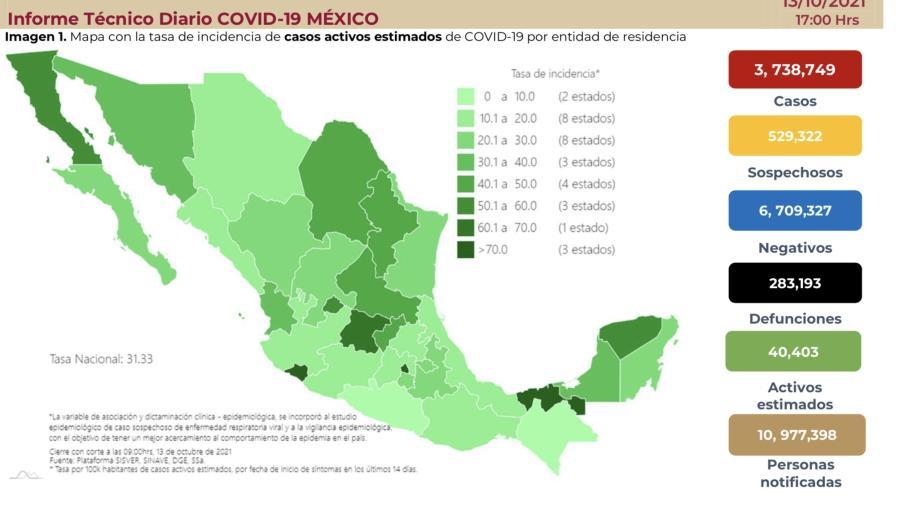 Suma México 3 millones 738 mil 749 casos de COVID-19