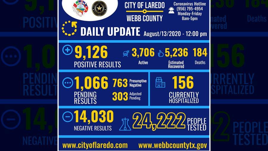 Confirman 312 casos nuevos de Covid-19 en Laredo, Texas