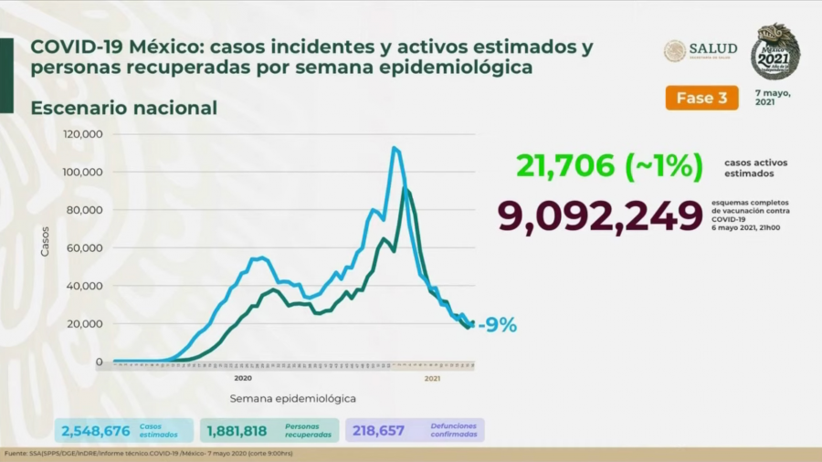 Suma México 2 Millones 361 mil 874 casos de COVID-19