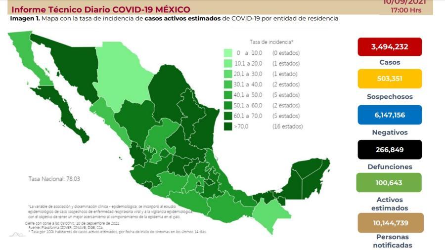 Suma México 3 millones 494 mil 232 casos de COVID-19
