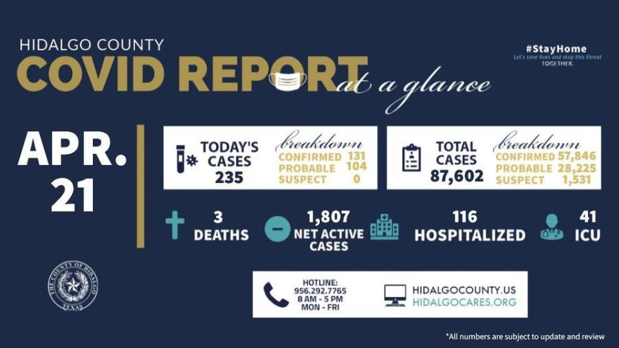 Condado de Hidalgo registra 235 nuevos casos de COVID-19
