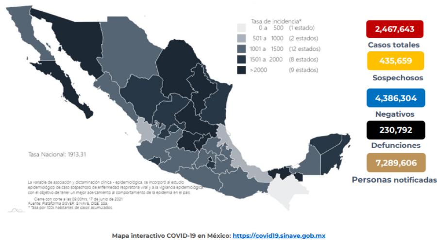 Suma México 2 Millones 467 mil 643 casos de COVID-19
