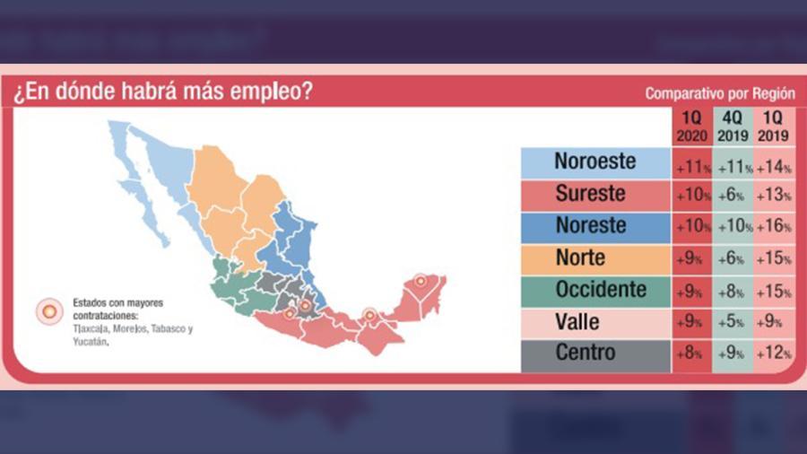 Tamaulipas entre los estados donde habrá más empleos en 2020: ManpowerGroup