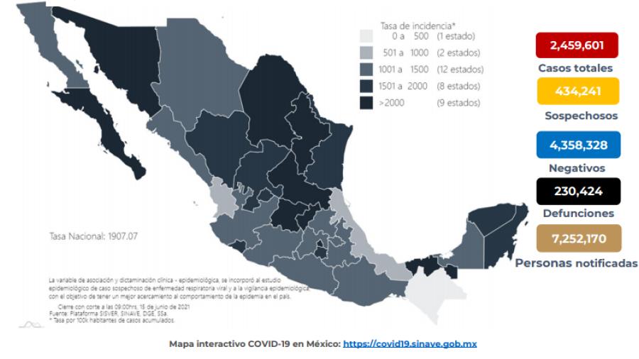 Suma México 2 Millones 459 mil 601 casos de COVID-19