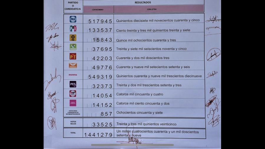 Emite IETAM cómputo final de la elección de diputaciones de representación proporcional