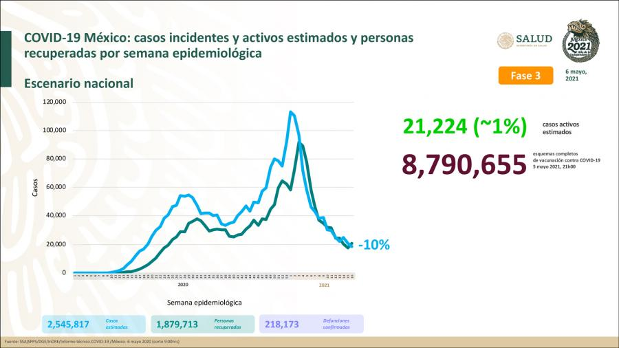 Suma México 2 Millones 358 mil 831 casos de COVID-19