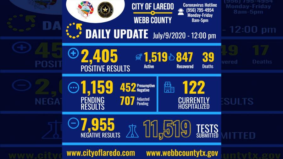 Confirma Laredo, TX  242 nuevos casos en las últimas 24 horas
